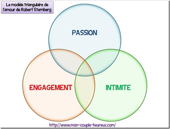 modèle triangulaire de l'amour de Robert Sternberg